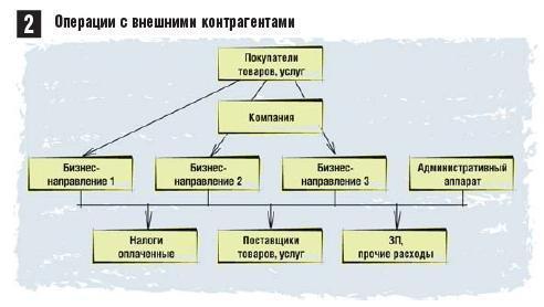 Как оценить денежный поток отдельного бизнес-направления