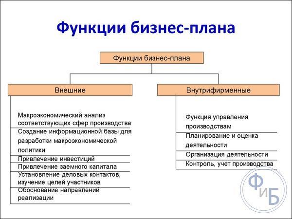 Функции бизнес плана