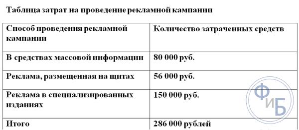 Таблица затрат на проведение рекламной кампании
