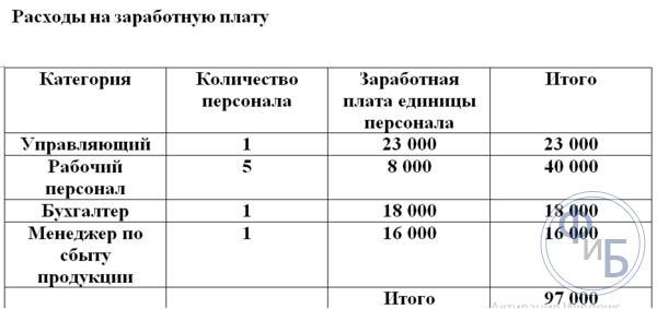 Таблица расходов на заработную плату