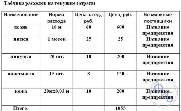 Таблица расходов на текущие затраты