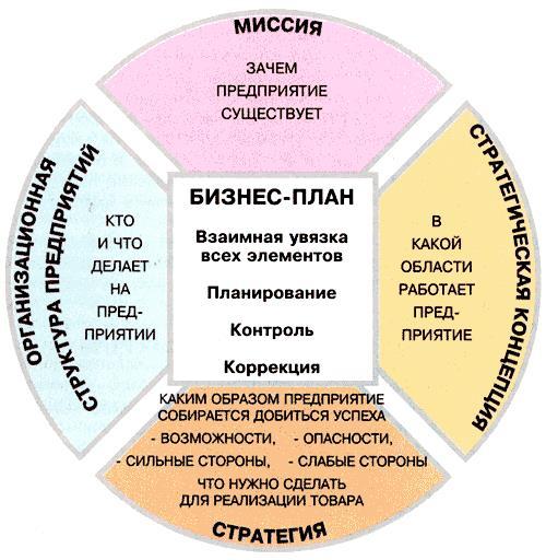 Составление бизнес плана.