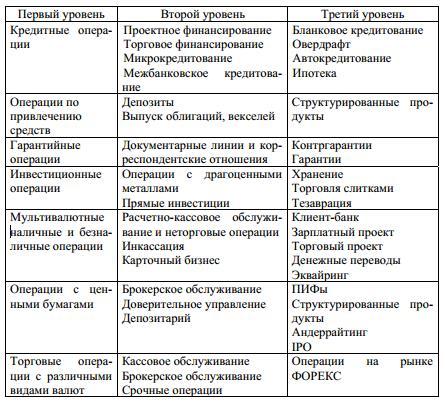 primer-produktovogo-kompleksa-banka