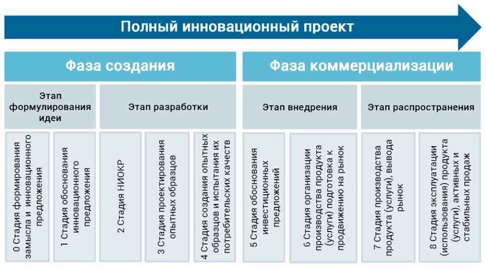 фазы и стадии полного инновационного проекта