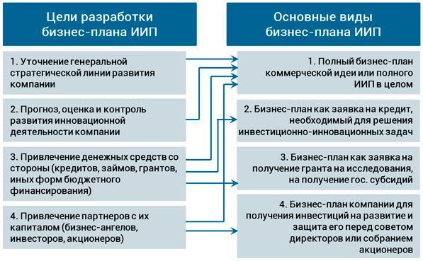 цели бизнес-планов инновационных проектов