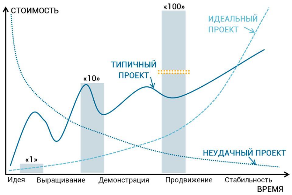 модель 1-10-100