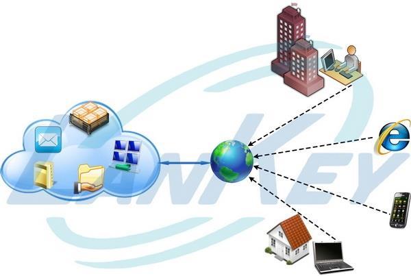 Облачные сервисы, облачные вычисления, хостинг Exchange, аренда виртуальных машин