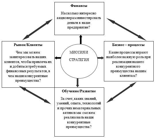 Взаимосвязь основных элементов системы сбалансированных показателей