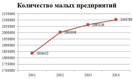 Динамика развития малого предпринимательства за период 2011-2014 гг.