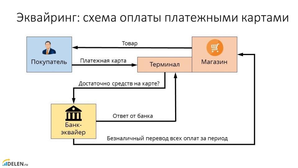 Схема работы эквайринга