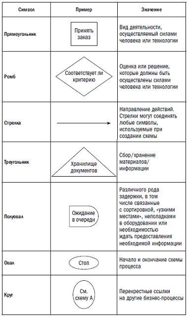 Рис. 2. Условные обозначения для схемы бизнес-процессов