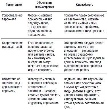Рис. 4. Препятствия на пути внедрения новых процессов