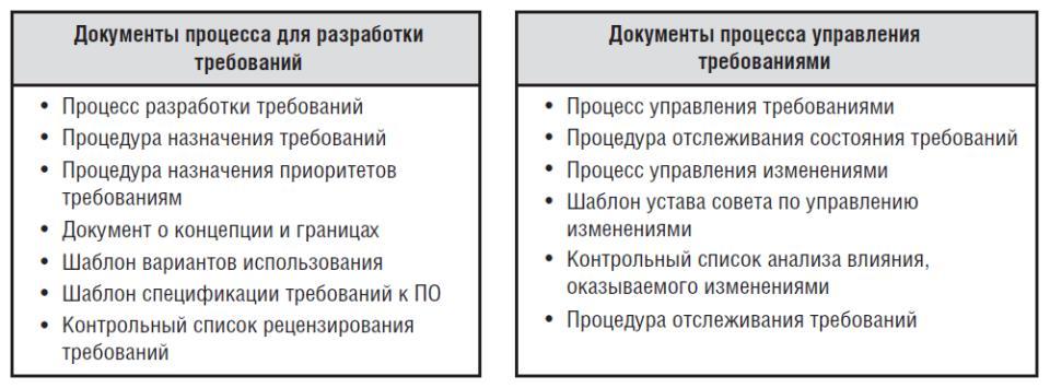 requirements_management_process_documents