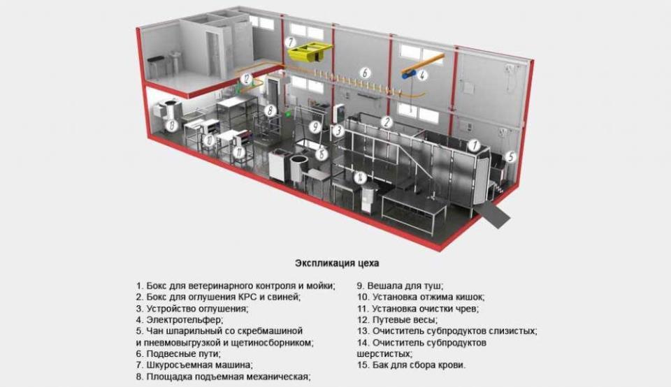 Пример мини-завода по переработке мяса