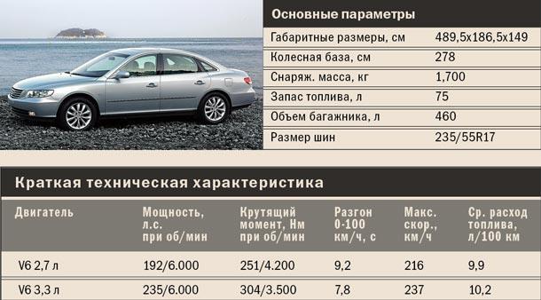Hyundai Grandeur tech