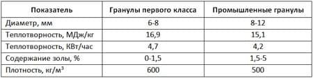 Табл. 2. Сравнительные характеристики высококачественных и промышленных биогранул