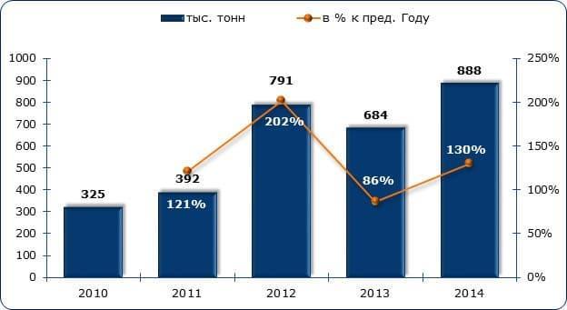 Рисунок 1. Динамика объемов производства пеллет в России
