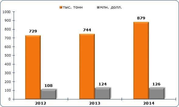 Рисунок 2. Динамика объема экспорта пеллет из России в 2012-2014 гг.