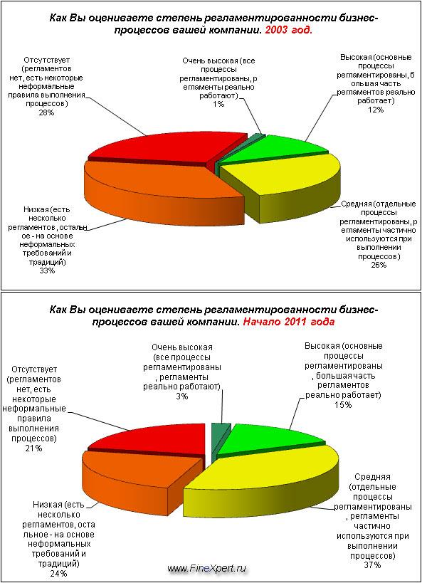 Система стандартизации бизнес-процессов