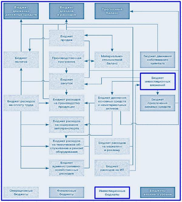 бюджетная система компании
