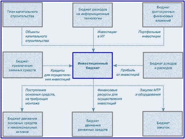 взаимосвязь инвестиционного бюджета с другими элементами