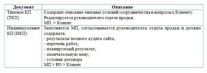Пример описания документов в регламенте бизнес-процесса