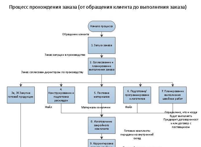 Пример схемы процедур бизнес-процесса