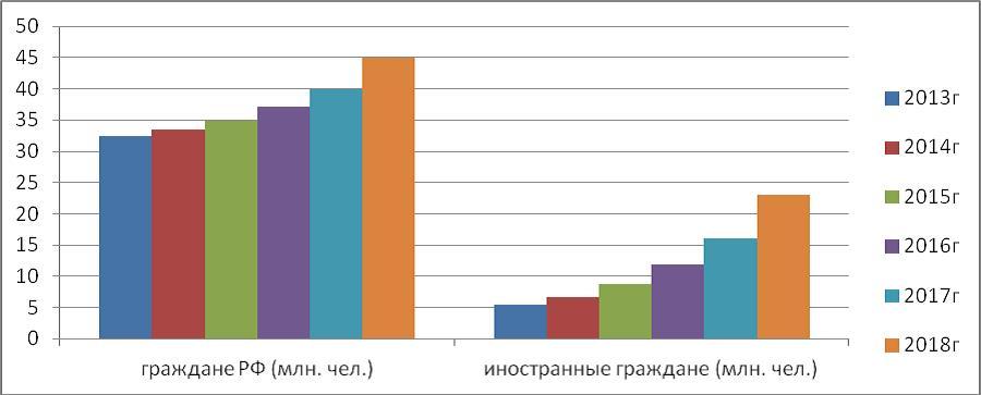 Рисунок 2. Прогноз развития предложений гостиничных услуг в РФ