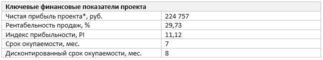 Ключевые финансовые показатели проекта