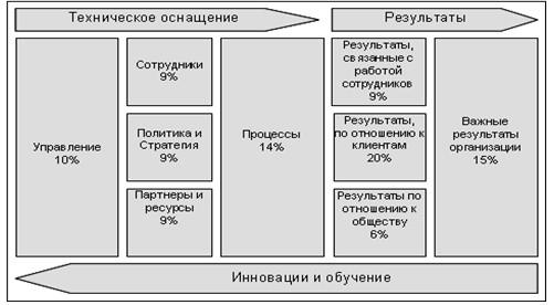 Бизнес-анализ предприятия: выясняем потребности компании