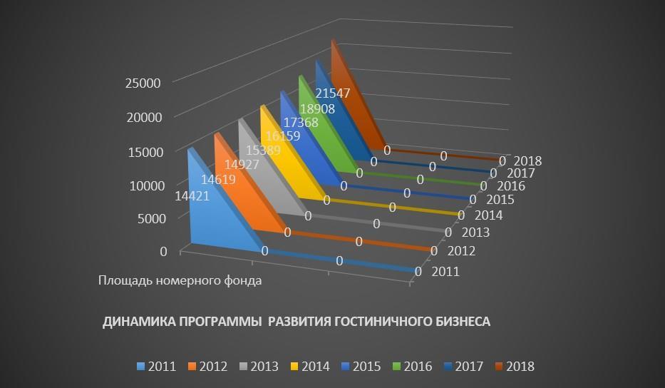 динамика развития гостиничного бизнеса по площади номерного фонда