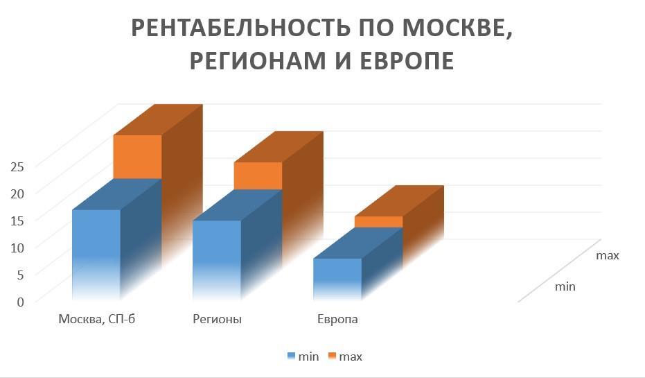 Рентабельность гостиниц по Москве, Спб, Европе и регионами России