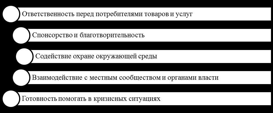 Основные направления внешней КСО