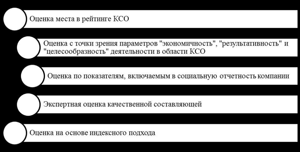 Базовые направления оценки внешней КСО
