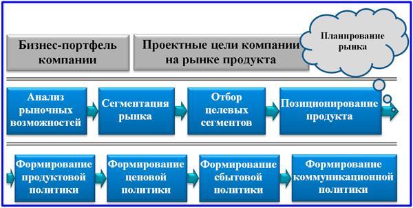 планирование плана маркетинга