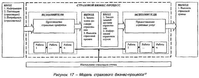 Модель страхового бизнес-процесса
