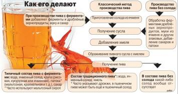 Схема: процесс производства пива