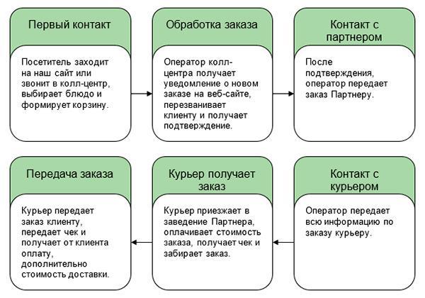 Обеды в офис: бизнес-план службы по доставке еды