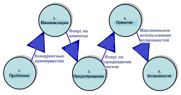 риск-менеджмент управление рисками