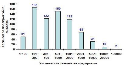 Распределение предприятий по численности занятых