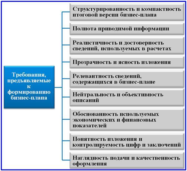 состав требований к документу бизнес-плана