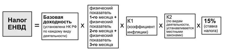 формула налога ЕНВД