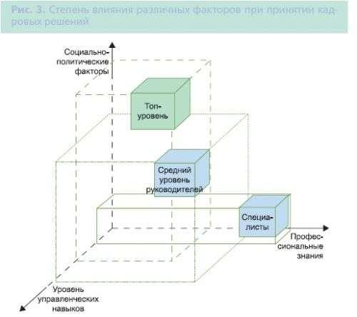 Комплексная оценка руководителей: компетентностный подход