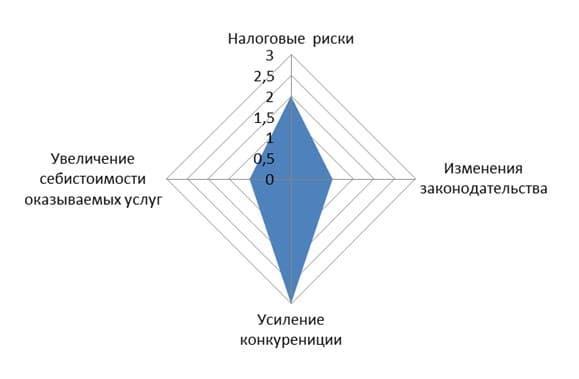 График-схема рисков клинингового бизнеса