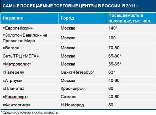 Рис.1 ТОП-10 самых «проходных» мест в России