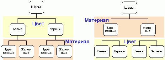 Рис. 3. Второй и третий варианты дерева шаров.