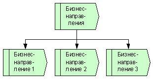 Рис. 4. Иерархическое дерево / классификатор бизнес-направлений компании.