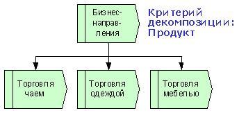 """Рис. 5. Иерархическое дерево / классификатор бизнес-направлений компании """"Эврика""""."""