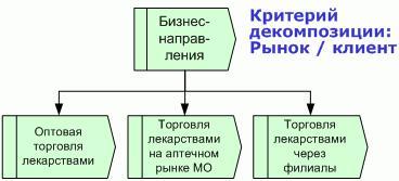 Рис. 6. Иерархическое дерево / классификатор бизнес-направлений компании – дистрибьютора фармацевтических препараторов.