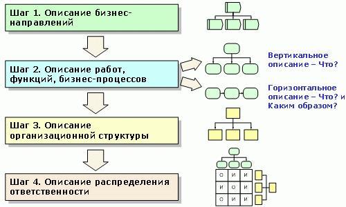 Четыре шага описания организации